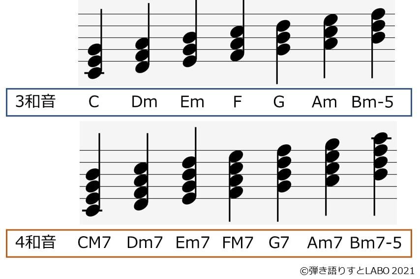 Cメジャーキーのダイアトニックコード 3和音と4和音の違い