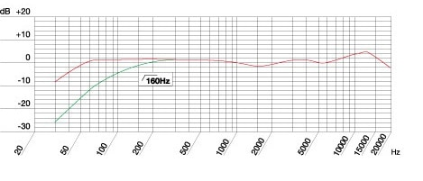 C214の周波数特性