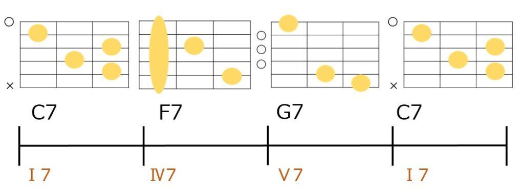 C7→F7→G7→C7のブルースコード進行とギターコードフォーム