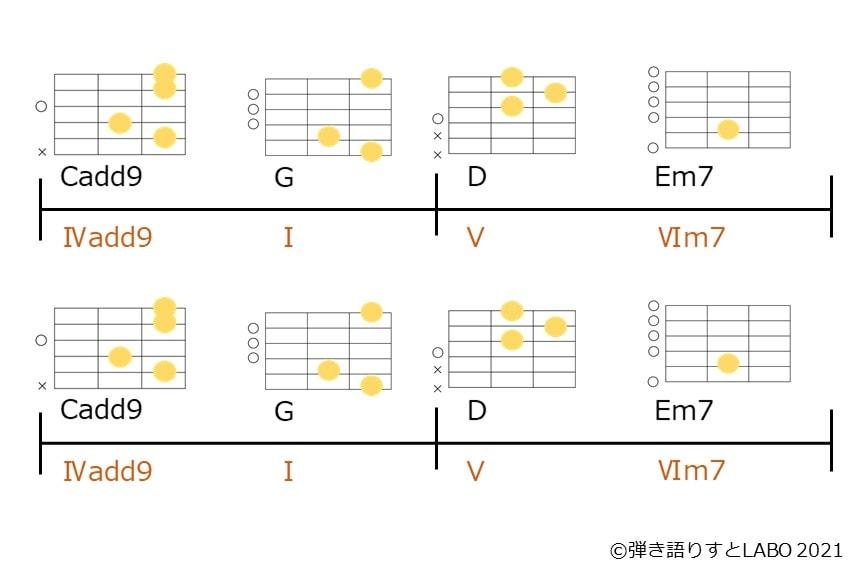 Cadd9-G-D-Em7のコード進行とギターコードフォーム