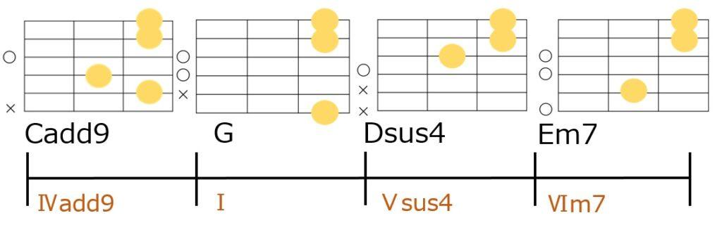 Gメジャーキーでのペダルポイント活用例とギターコードフォーム