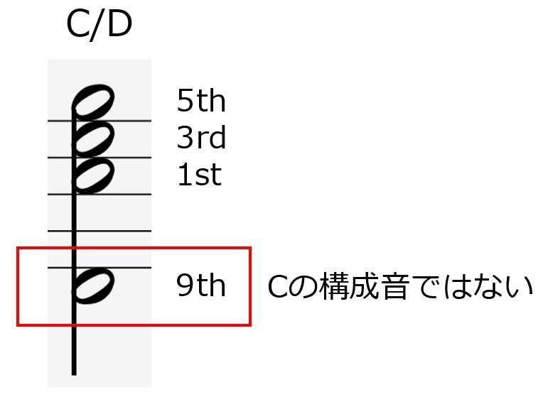 C/Dという分数コードは構成音以外の音を持ってきているため、転回形とは言わない