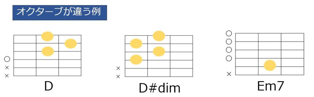 D-D#dim-Em7のコード進行とギターコードフォーム。最後のEmでルート音がオクターブ下になっている