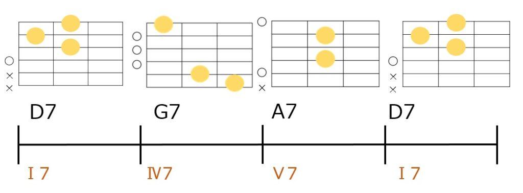 D7-G7-A7-D7というブルースコード進行のギターコードフォーム
