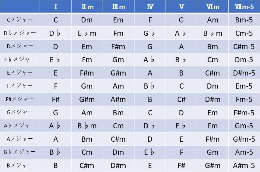 ダイアトニックコード 一覧表。3和音ver