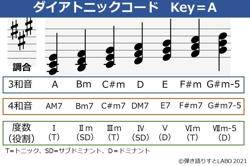 Key=Aのダイアトニックコード一覧