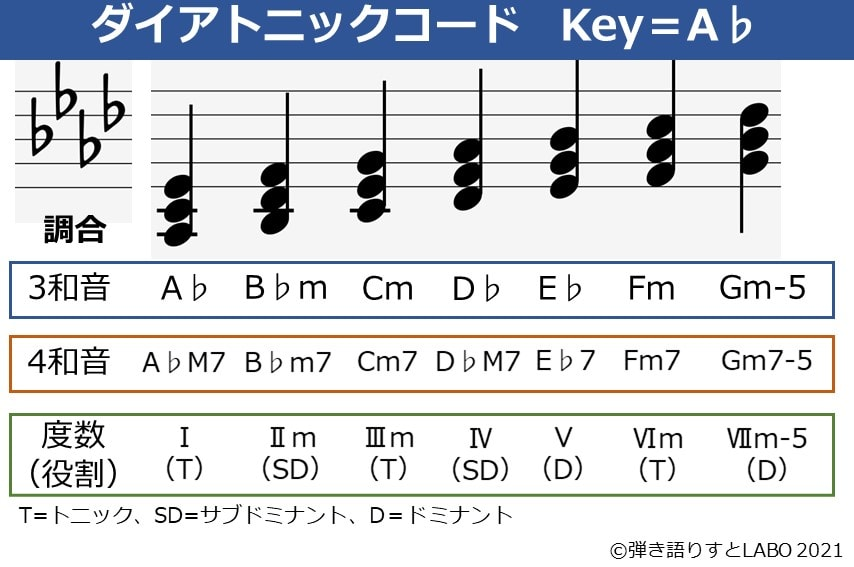 Key=A♭のダイアトニックコード一覧