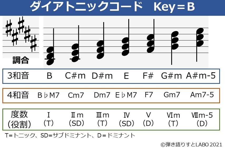 Key=Bのダイアトニックコード一覧