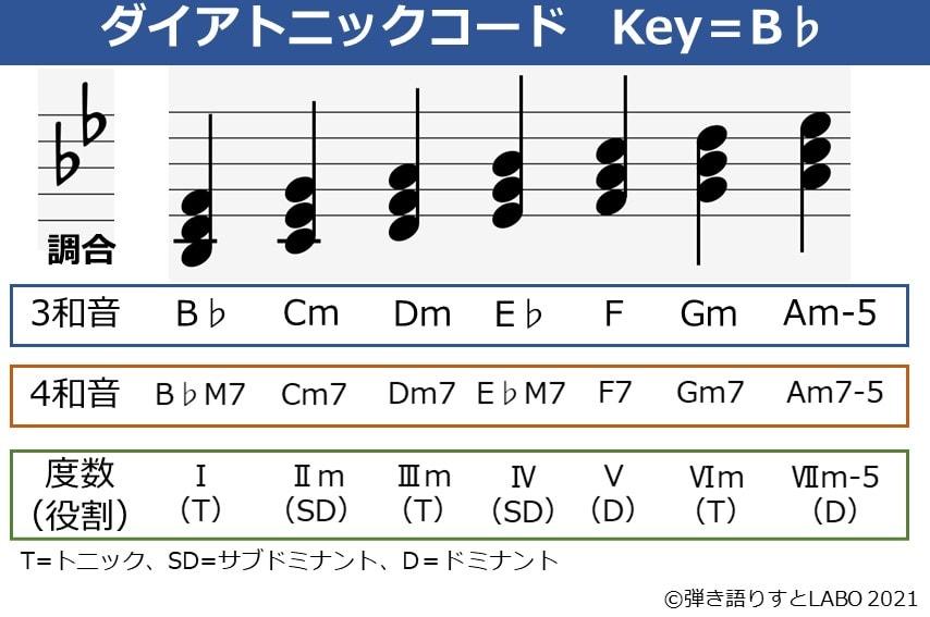 Key=B♭のダイアトニックコード一覧