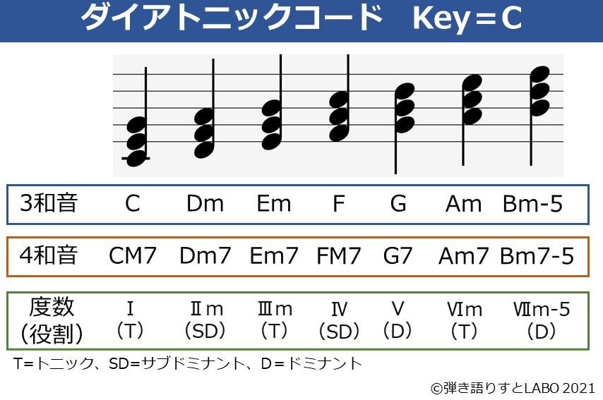 Key=Cのダイアトニックコード一覧