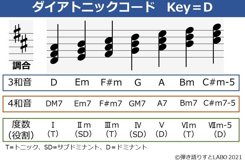 Key=Dのダイアトニックコード一覧