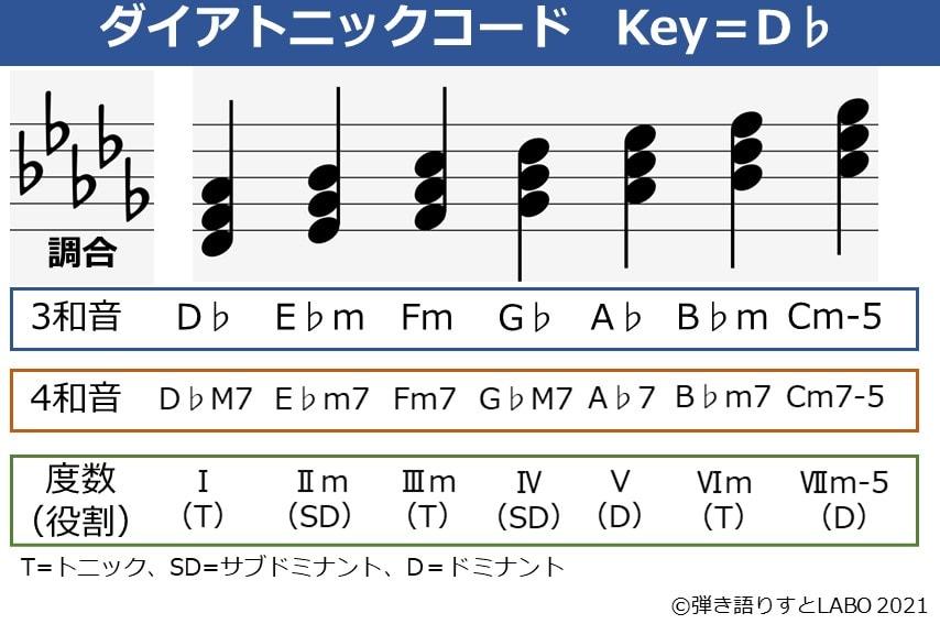 Key=D♭のダイアトニックコード一覧