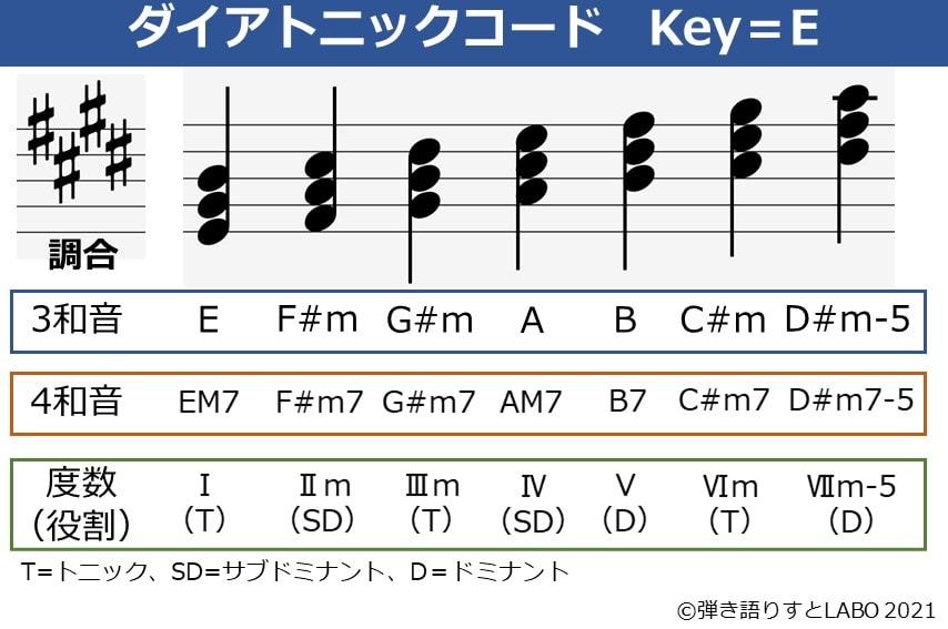 Key=Eのダイアトニックコード一覧