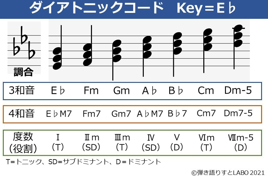 Key=E♭のダイアトニックコード一覧