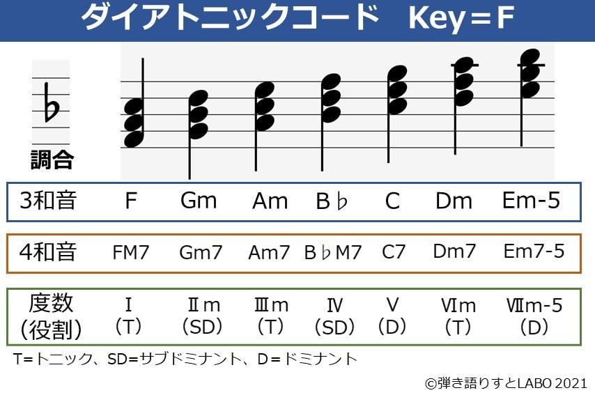 Key=Fのダイアトニックコード一覧