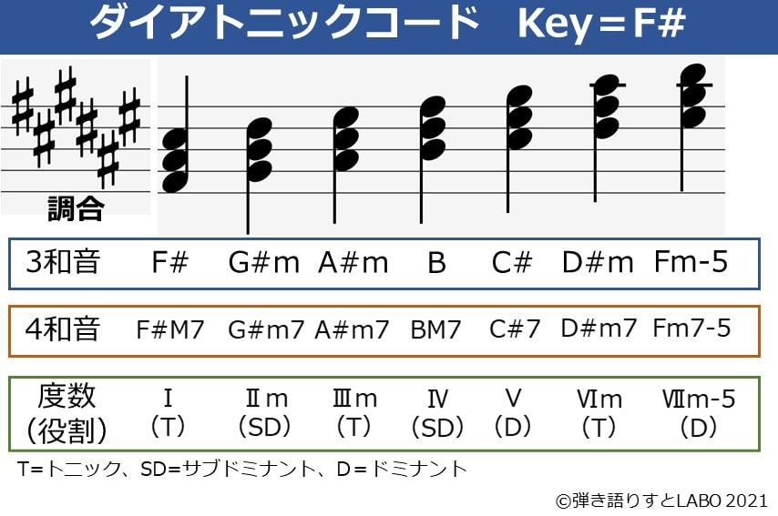 Key=F#のダイアトニックコード一覧