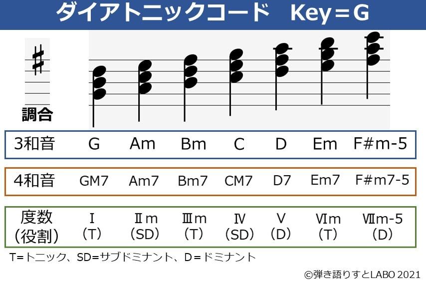 Key=Gのダイアトニックコード一覧