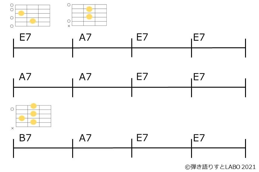 セッション定番のEブルースのコード進行とギターコードフォーム