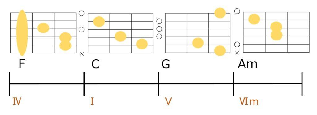F-C-G-Amのコード進行とギターコードフォーム