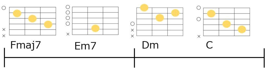 Fmaj7-Em7-Dm-Cのコード進行とギターコードフォーム