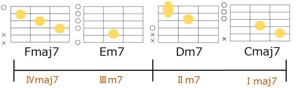 Fmaj7→Em7→Dm7→Cmaj7のローコードのギターコードフォーム