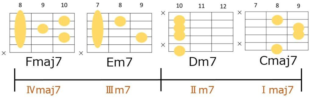 Fmaj7→Em7→Dm7→Cmaj7のハイポジションのギターコードフォーム