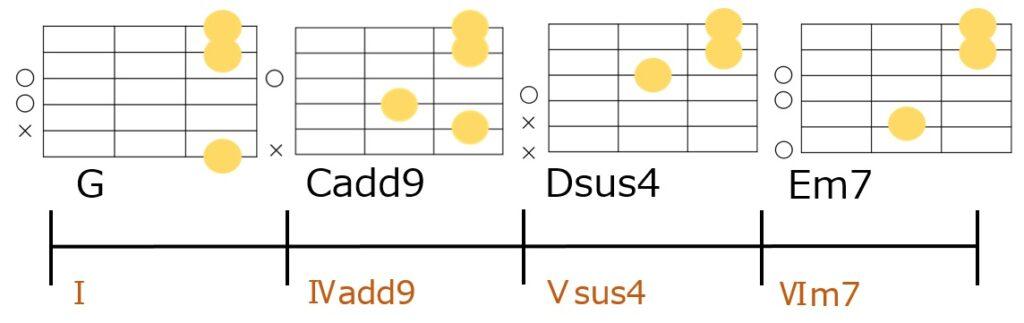 G→Cadd9→Dsus4→Em7のコード進行とギターコードフォーム