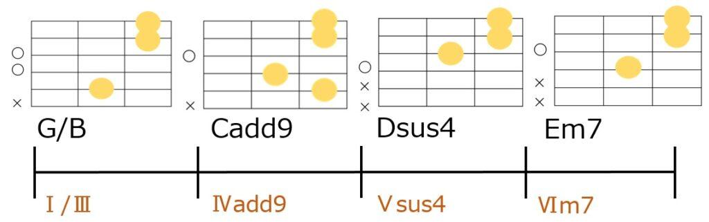 G/B→Cadd9→Dsus4→Em7のコード進行とギターコードフォーム