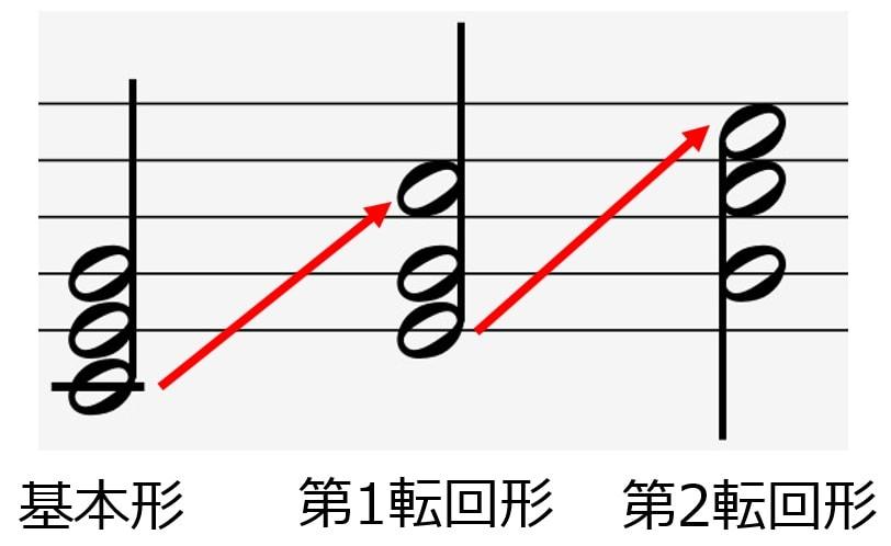 第一転回形と第二転回形の説明資料