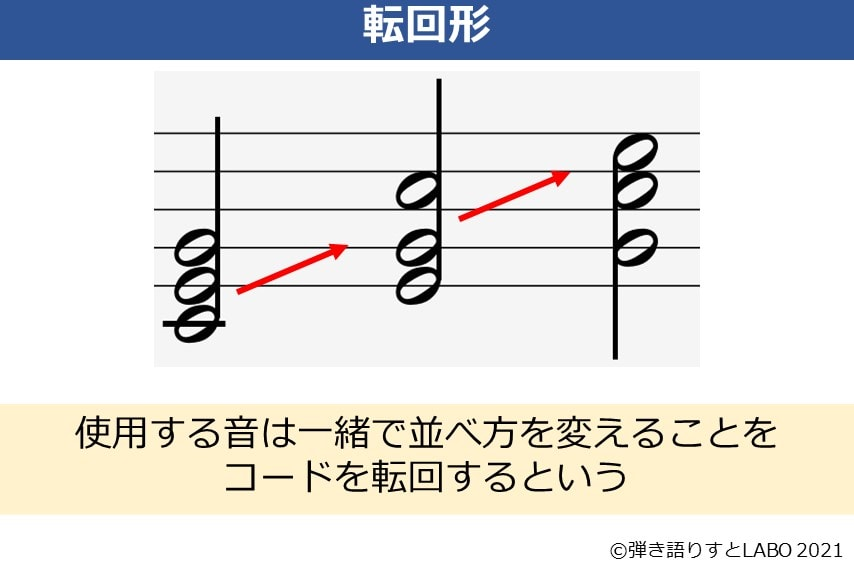 転回形を音符を出して説明している図