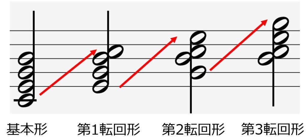 4和音における転回形の種類