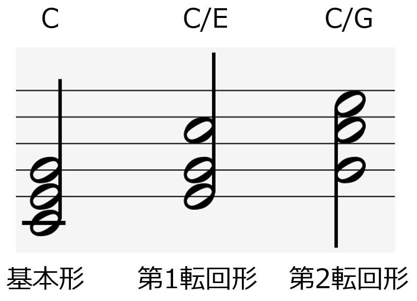転回形を分数コードで表記した図