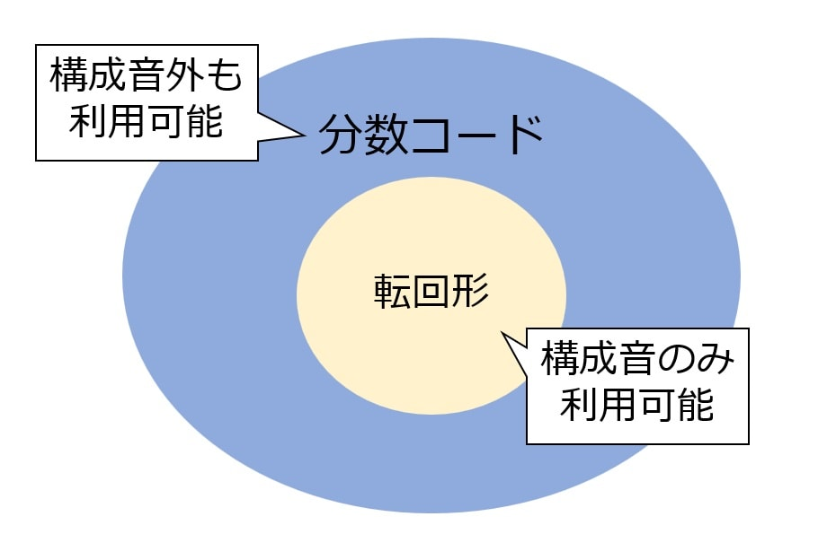 分数コードと転回形の関係図