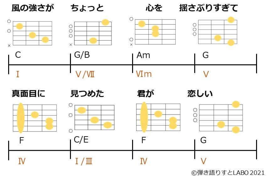 あいみょんのマリーゴールドのAメロのコード進行とギターコードフォーム2