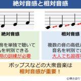 絶対音感と相対音感の違いをまとめた図