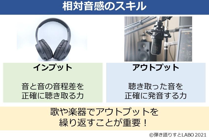相対音感にはインプットとアウトプットのスキルがある
