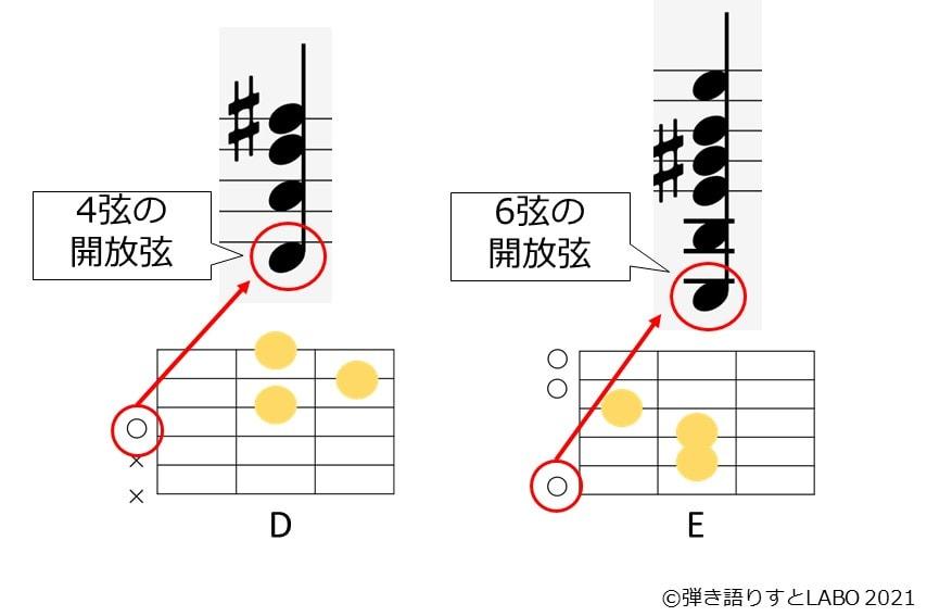 4弦の開放弦のレと6弦の開放弦のミは1オクターブ近くはなれている