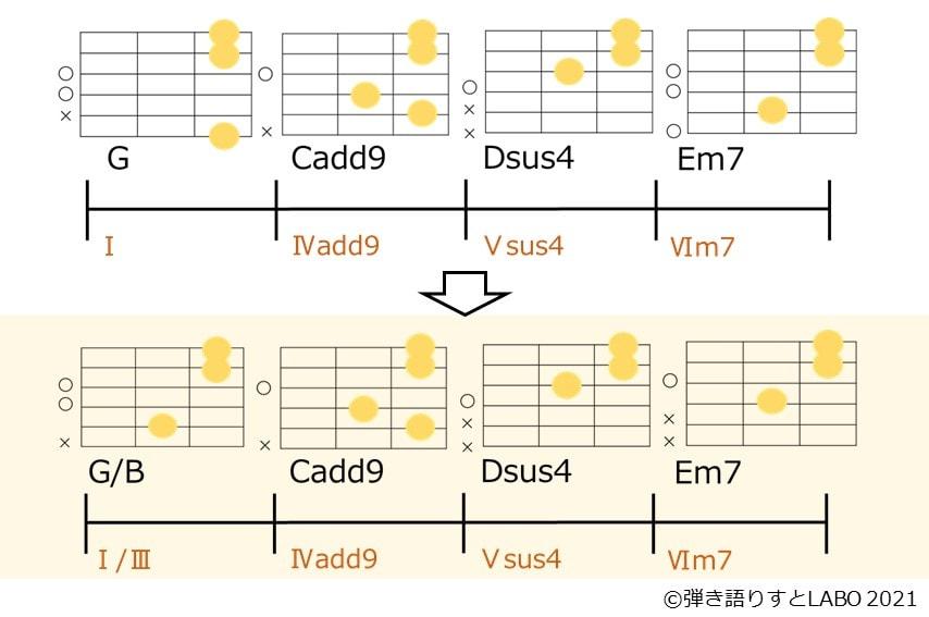 G→Cadd9→Dsus4→Em7のコード進行を変えてルート音を滑らかに繋ぐ