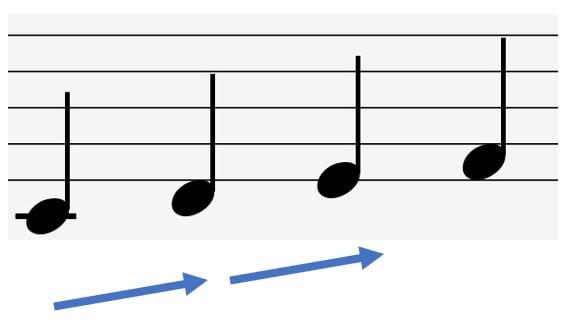 ルート音が滑らかに上昇していく楽譜