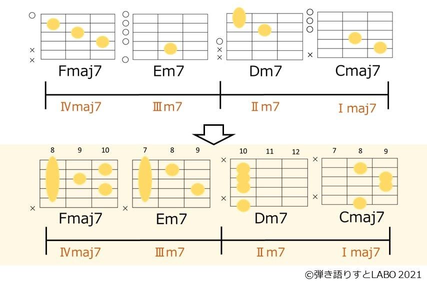 ギターコードをローコードからハイコードに変えてトップノートを階段式にする
