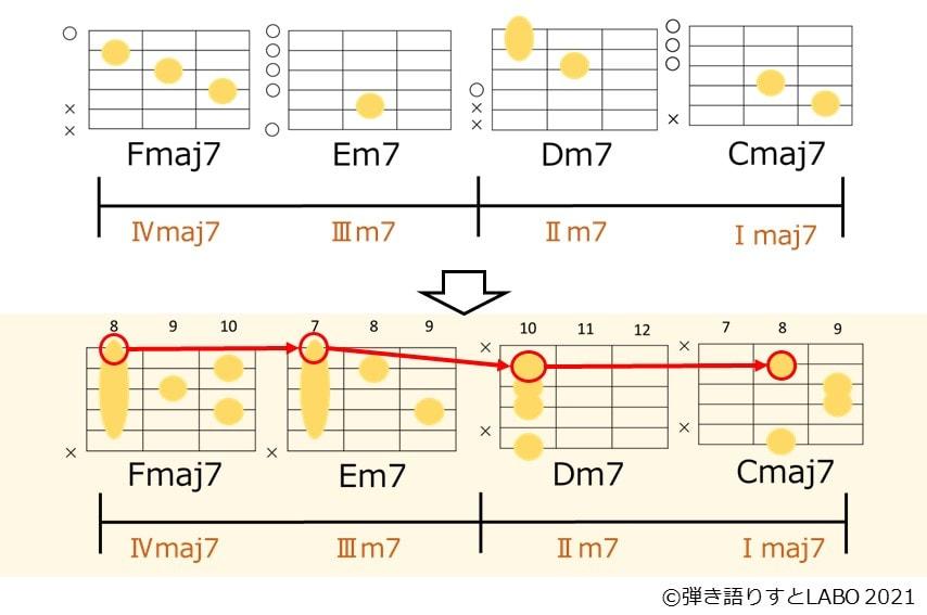 ギターのコードフォームを変えてトップノートをきれいな下降型ボイシングに変えた