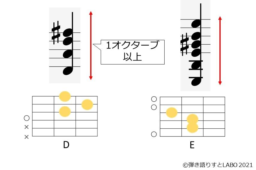 ギターのコードフォームを音符で並べると1オクターブ以上の配置になっているため、オープンボイシングとなる