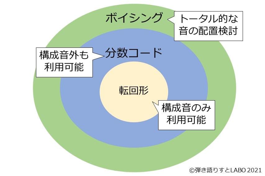 ボイシングと分数コードと転回形の関係を図で説明したもの