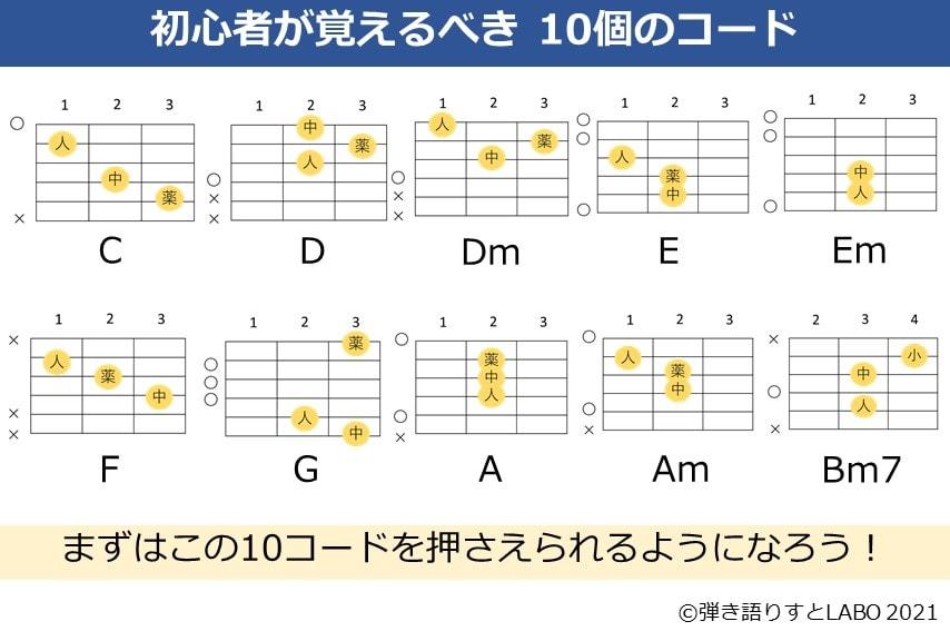 初心者が最初に覚えるべきギターコード 10個