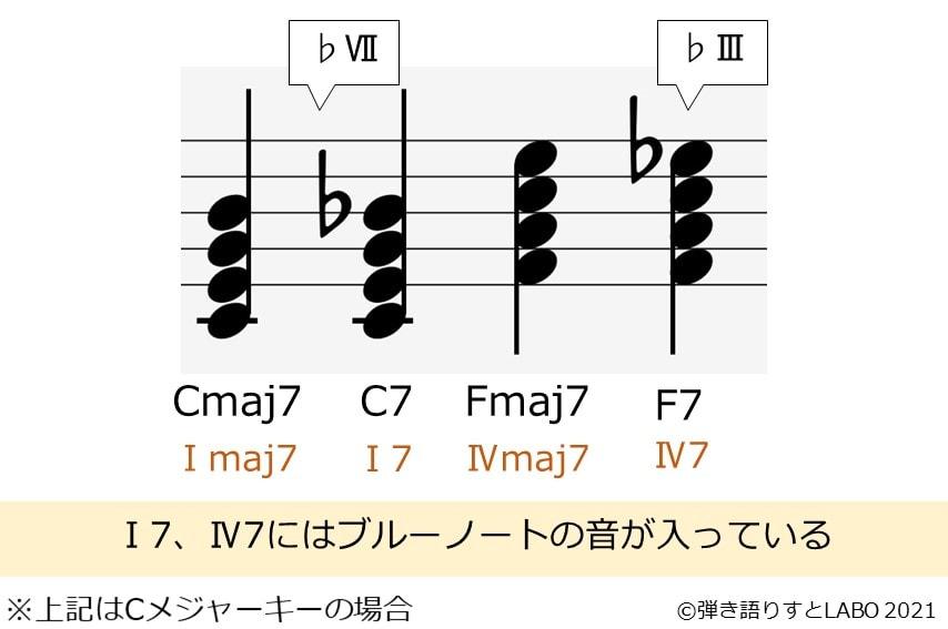 Ⅰ7とⅣ7にはブルーノートが入っていることを音符の構成で説明した図