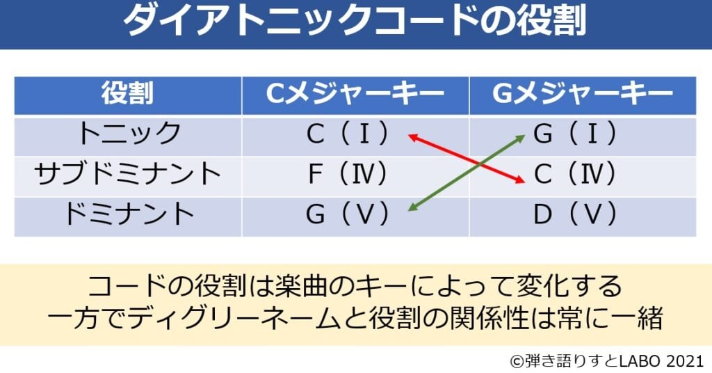 ダイアトニックコードの役割はコード固有ではなく、キーによって変化するもの
