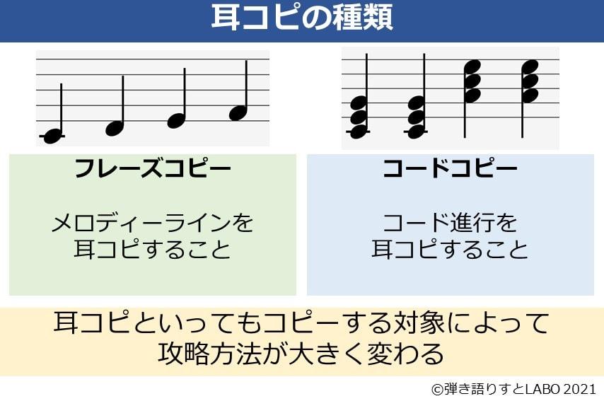 耳コピにはフレーズコピーとコードコピーの2種類があり、攻略方法が大きく異なる