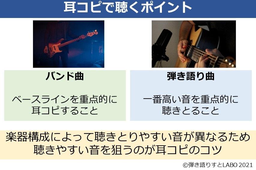 耳コピでは楽器構成によって聴きとる音を変えることが大事