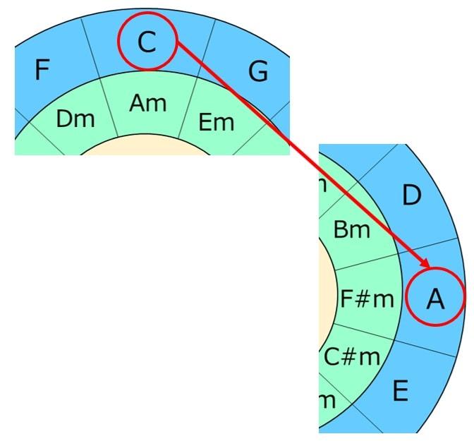 CメジャーキーからAメジャーキーに移調する場合に五度圏表を見てコードを付けなおすと楽