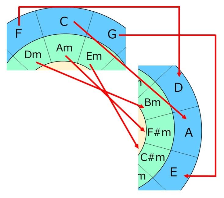 CメジャーキーからAメジャーキーに移調するときの五度圏表の使い方